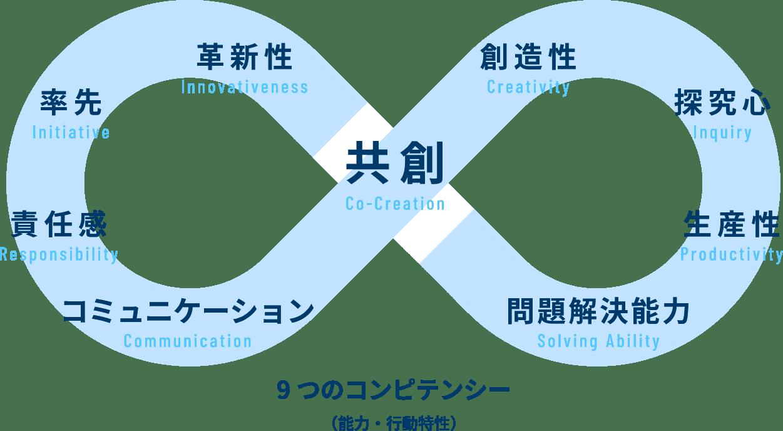 9つのコンピテンシー(能カ・行動特性)
